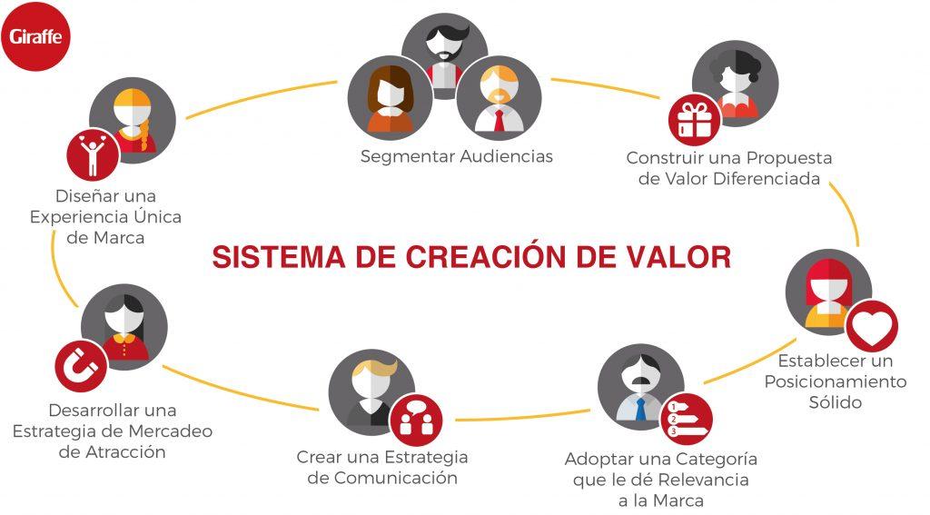 Sistema de Creación de Valor para competir mejor